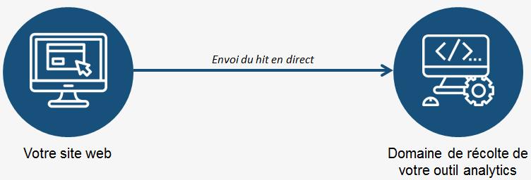 adblockers en analytics - méthode directe pour l'envoi du hit